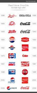 Coca-cola and pepsi Logo