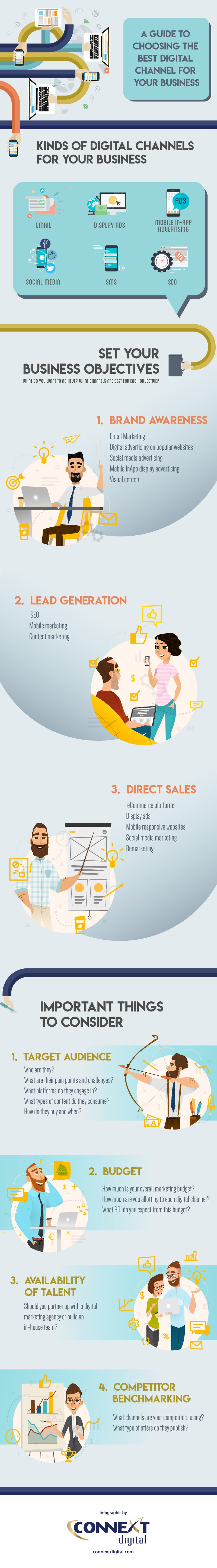 Best Digital Marketing Channel for Your Business