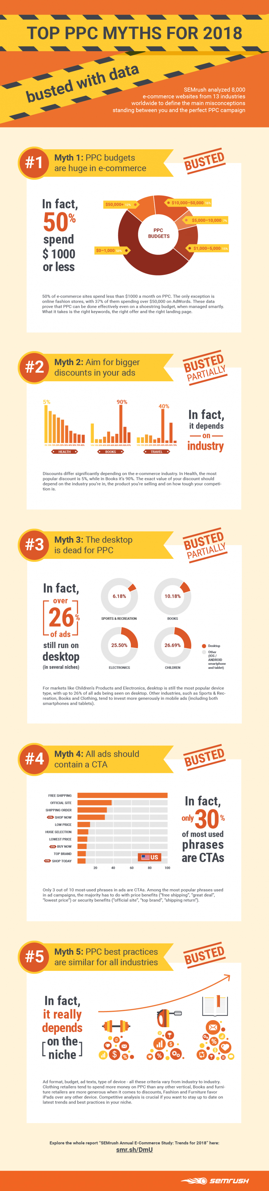 5 AdWords Campaign Myths To Ignore In Your PPC