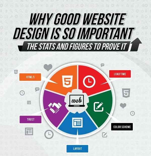 5 Reasons Why A Good Website Is Important