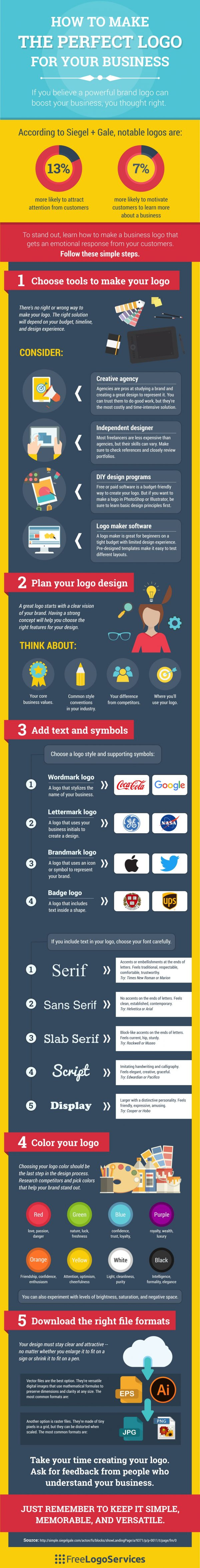 Top 5 Steps To Make A Logo For Your Business