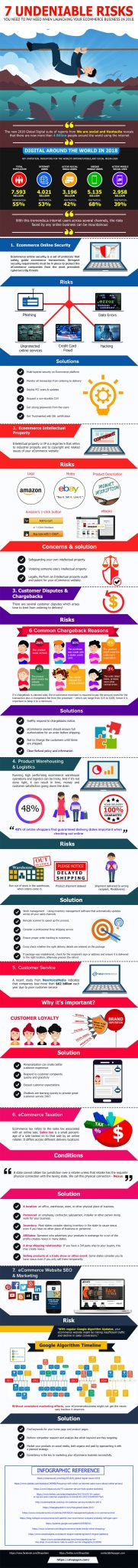 Top 7 Risks of an E-commerce Business