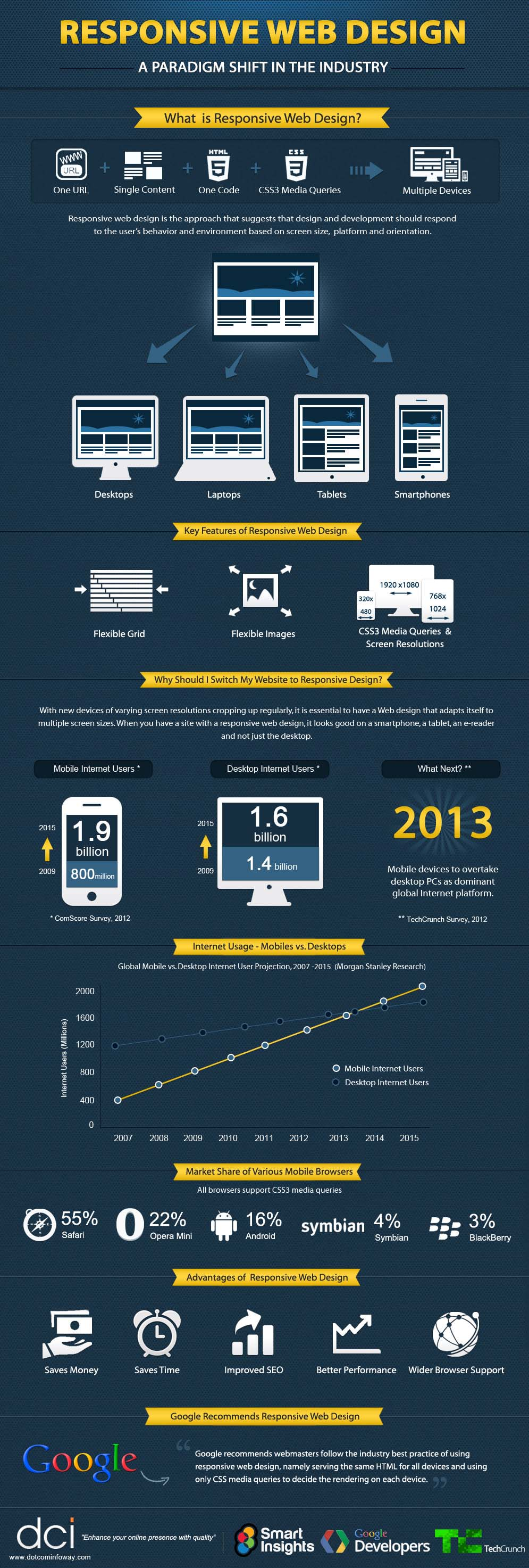 Top 7 Reasons Why You Should Consider Responsive Web Design
