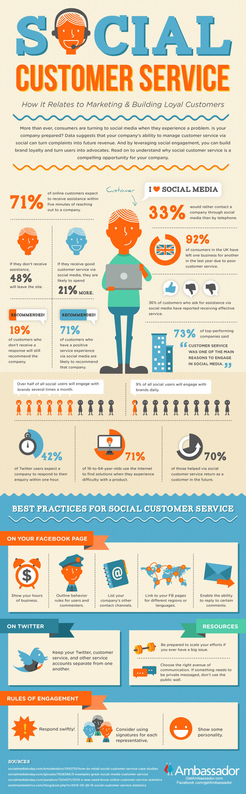 How Social Customer Service Can Help Your Business