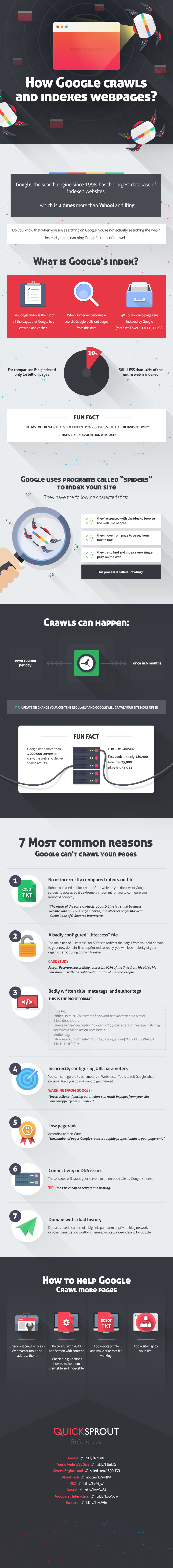 Top 7 Common Reasons Your Site isn't Ranking On Google