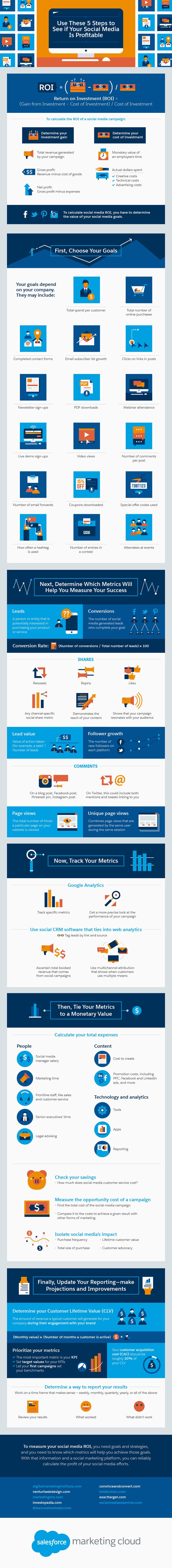 5 Steps To Check Your Social Media Profitability