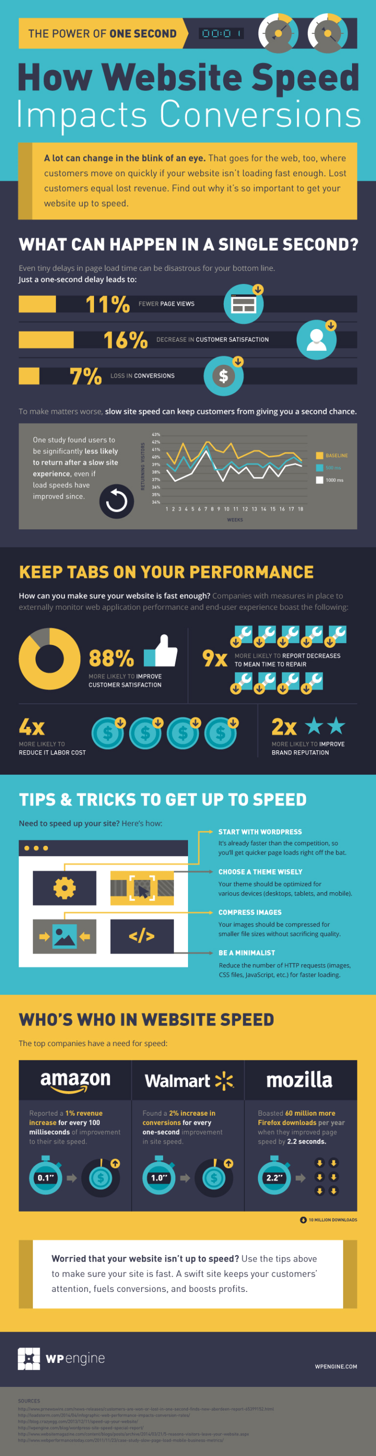 Top Stats On How Website Speed Impacts Your Conversions