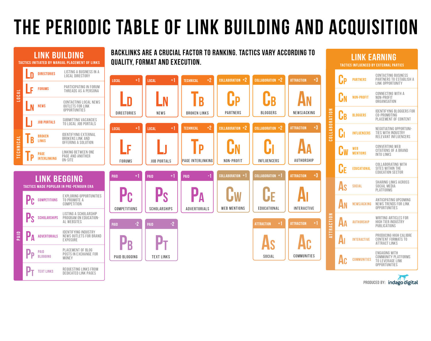 The Awesome Periodic Table Of Link Building