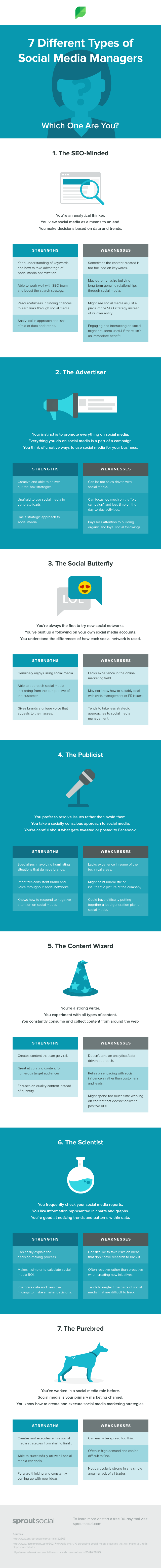 The 7 Different Types Of Social Media Managers