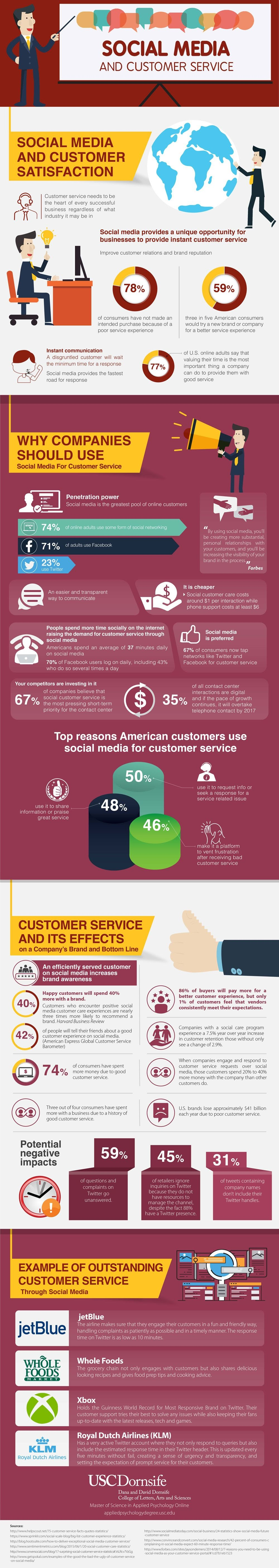Social Media A Top Tool For Business Customer Service