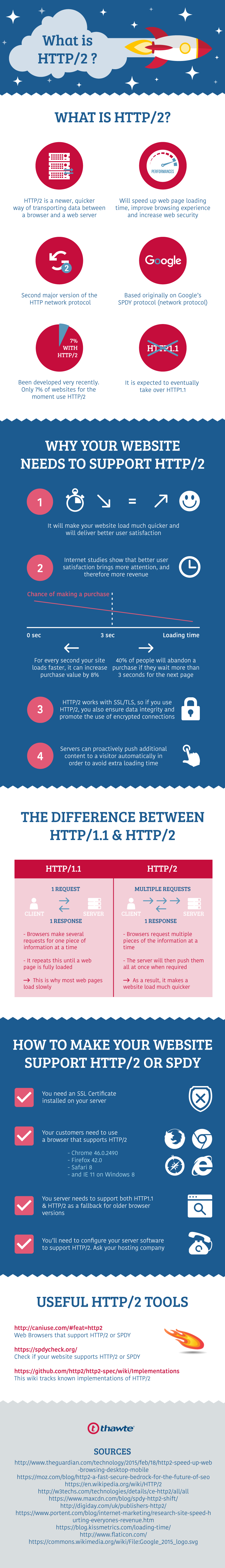 what is HTTP 2 and why your website needs it