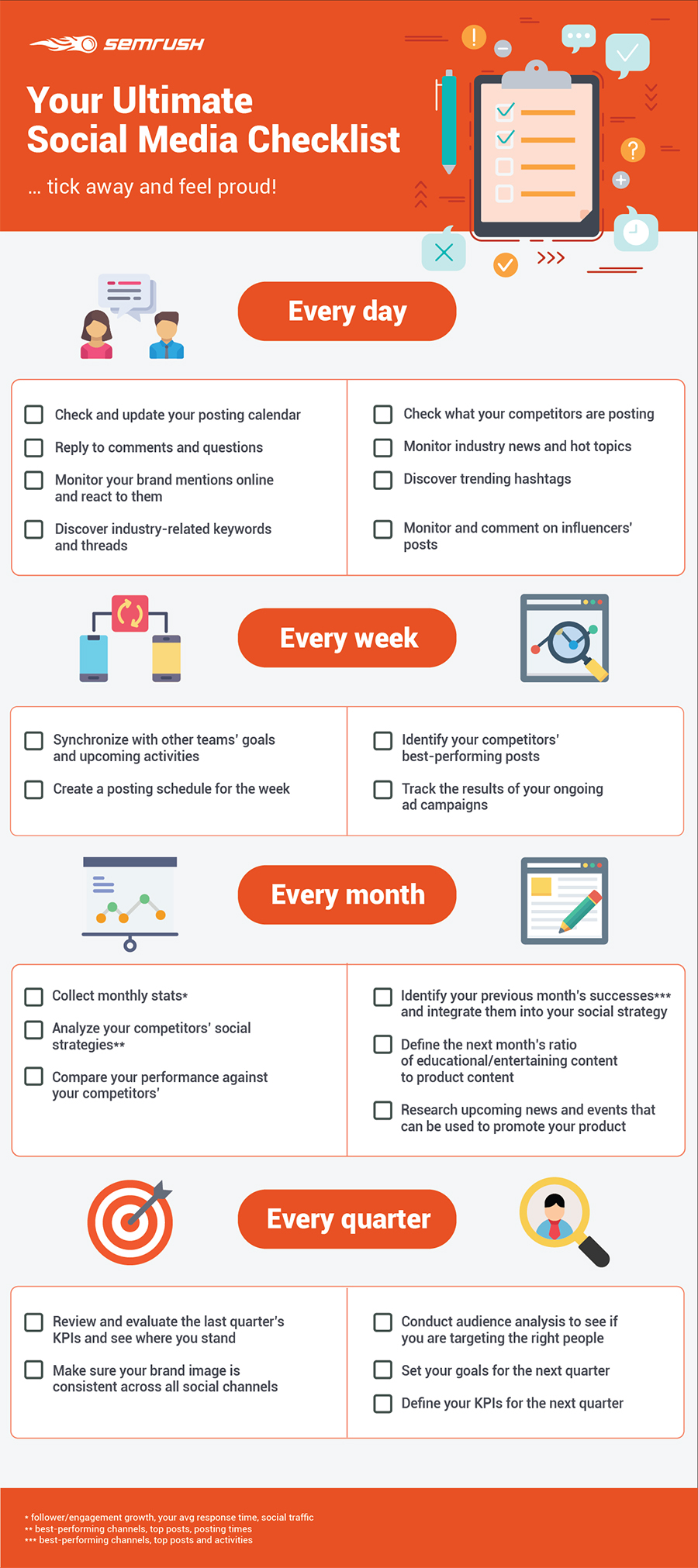 23 Step Checklist For Social Media Management Success