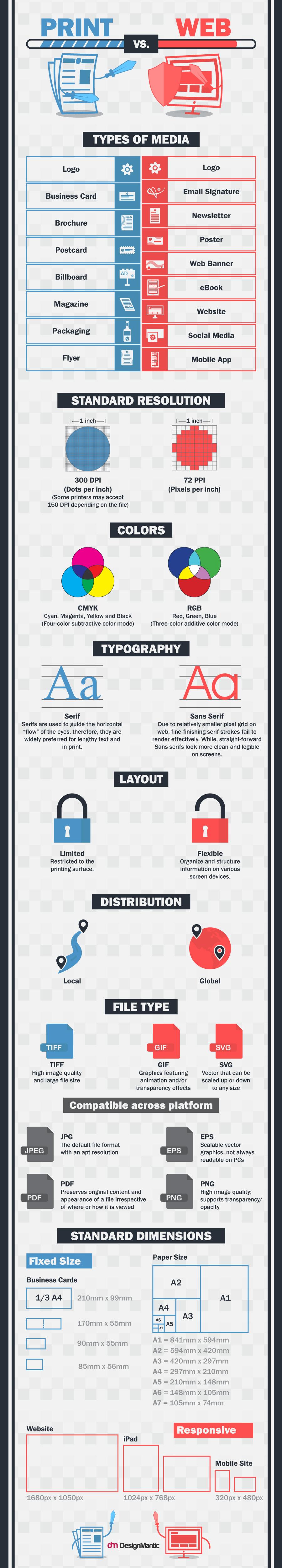 Print vs Web Design