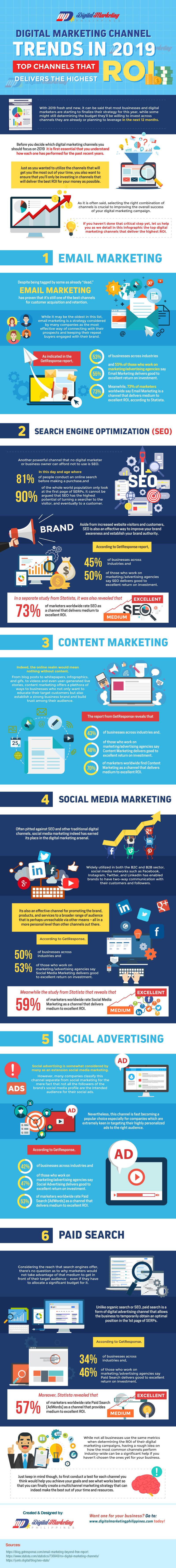 Digital Marketing Channel Trends
