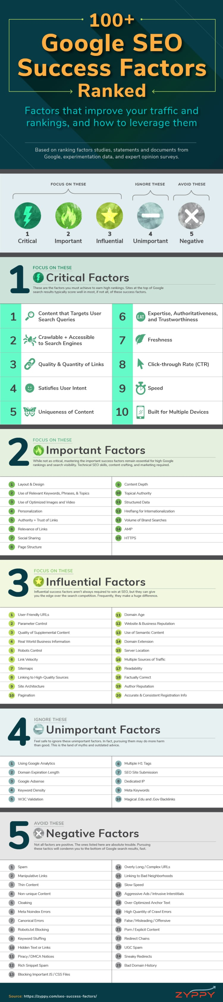 SEO Factors That Affect Your Position